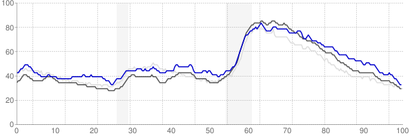 Columbus, Georgia monthly unemployment rate chart